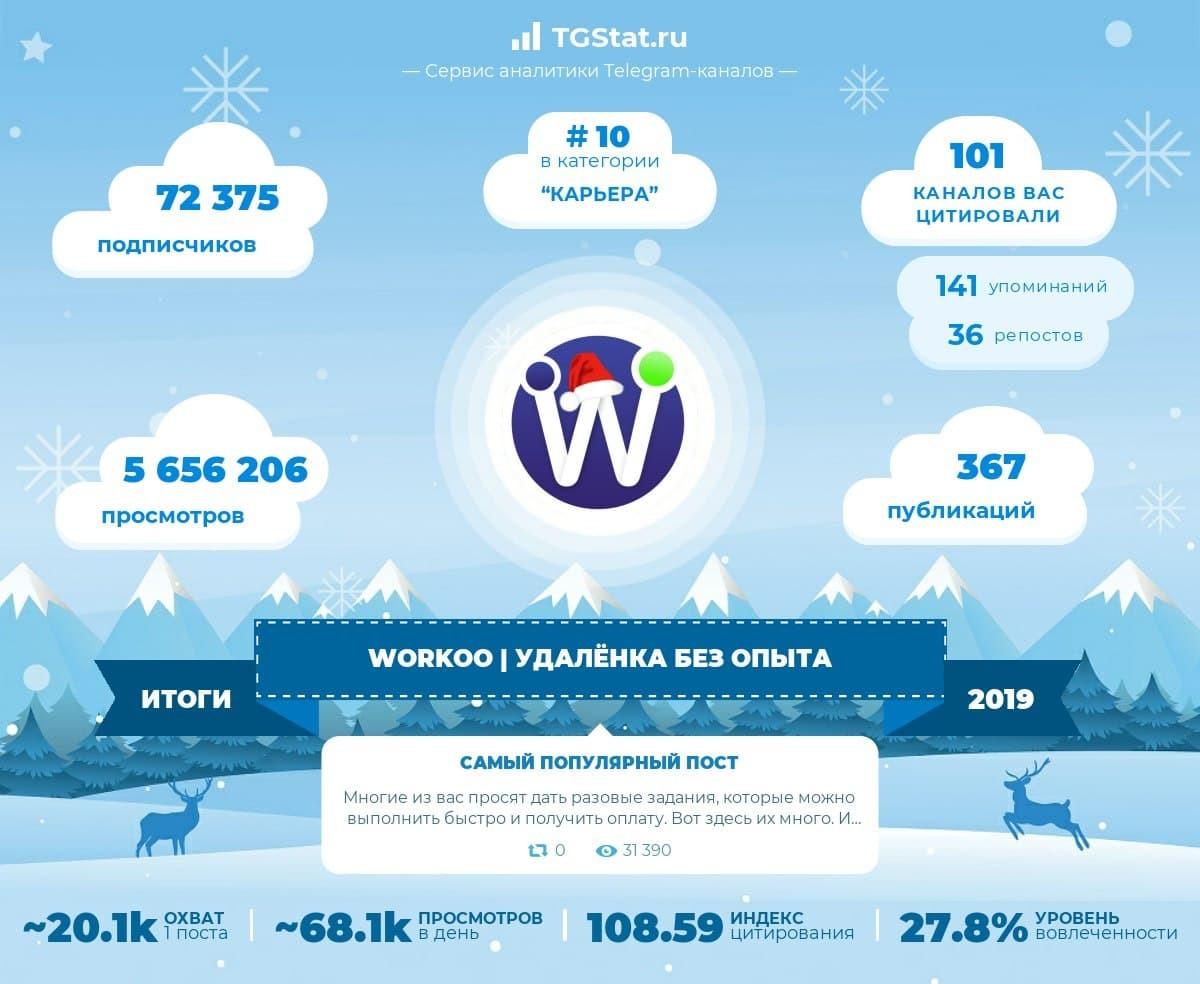 Новогодний отчёт TGstat.ru