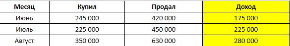 Таблица за лето 2020